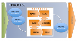 Church-Vision-Consulting-The-Malphurs-Group-Aubrey-Malphurs-Church-Consulting-Firms-Strategic-Planning-Mission-Values